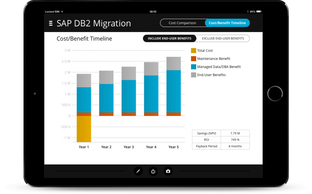 DB2 ROI app on an iPad